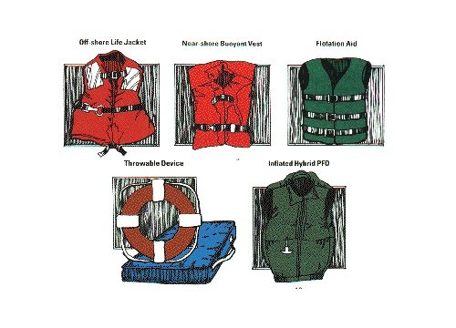 The Different PFD Types