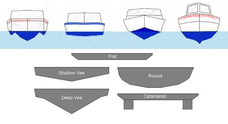 Boat Hull Shape Types