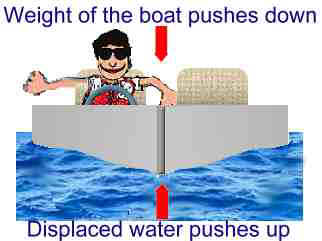 How Do Boats Float? Displacement Explained